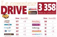 Drive : Etat du marché à fin 2014